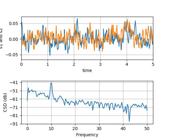 pyplot — Matplotlib 2 0 0b4 post105 dev0+g6083015 documentation